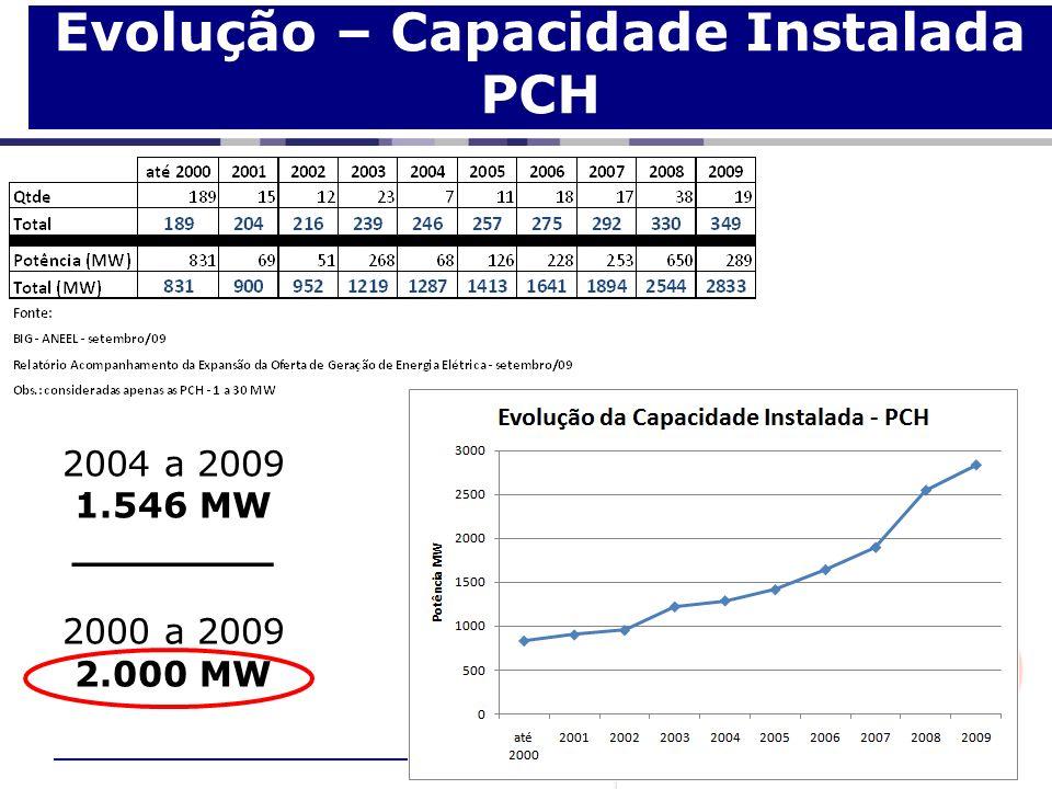 Evolução – Capacidade Instalada PCH 2004 a 2009 1.546 MW ________ 2000 a 2009 2.000 MW