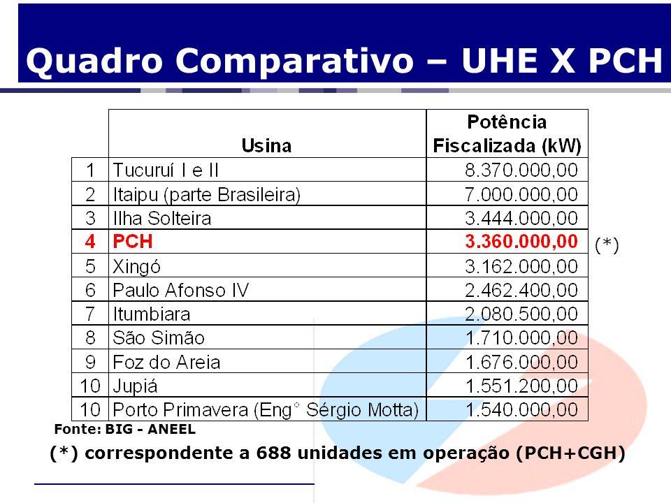 Quadro Comparativo – UHE X PCH Fonte: BIG - ANEEL (*) (*) correspondente a 688 unidades em operação (PCH+CGH)