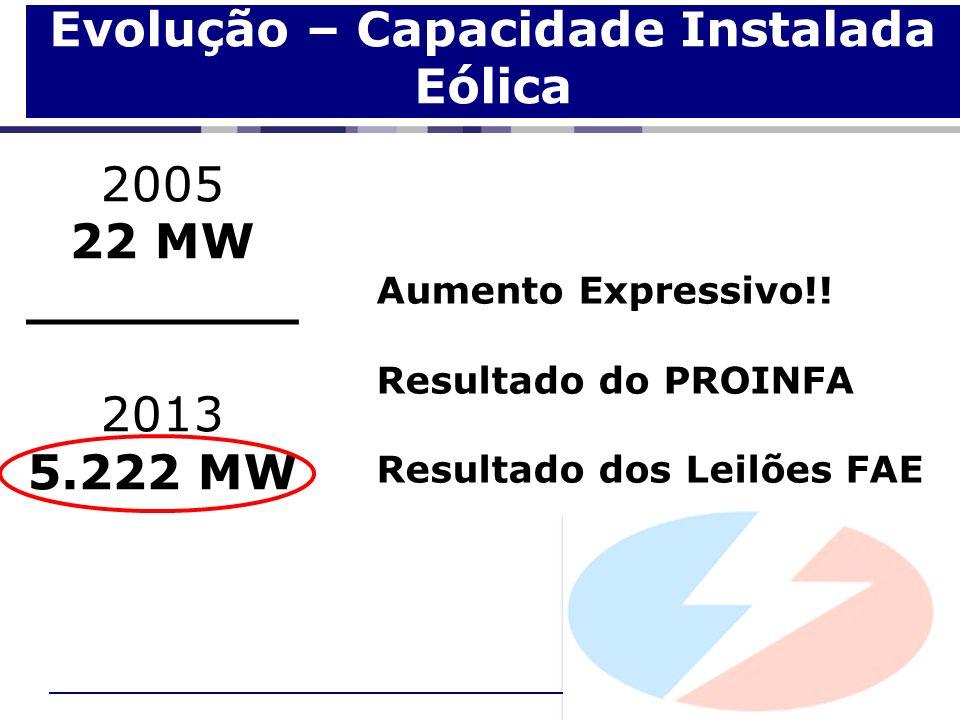 Evolução – Capacidade Instalada Eólica 2005 22 MW ________ 2013 5.222 MW Aumento Expressivo!! Resultado do PROINFA Resultado dos Leilões FAE