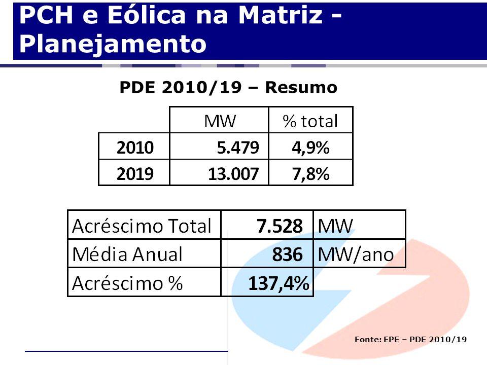 PCH e Eólica na Matriz - Planejamento PDE 2010/19 – Resumo Fonte: EPE – PDE 2010/19