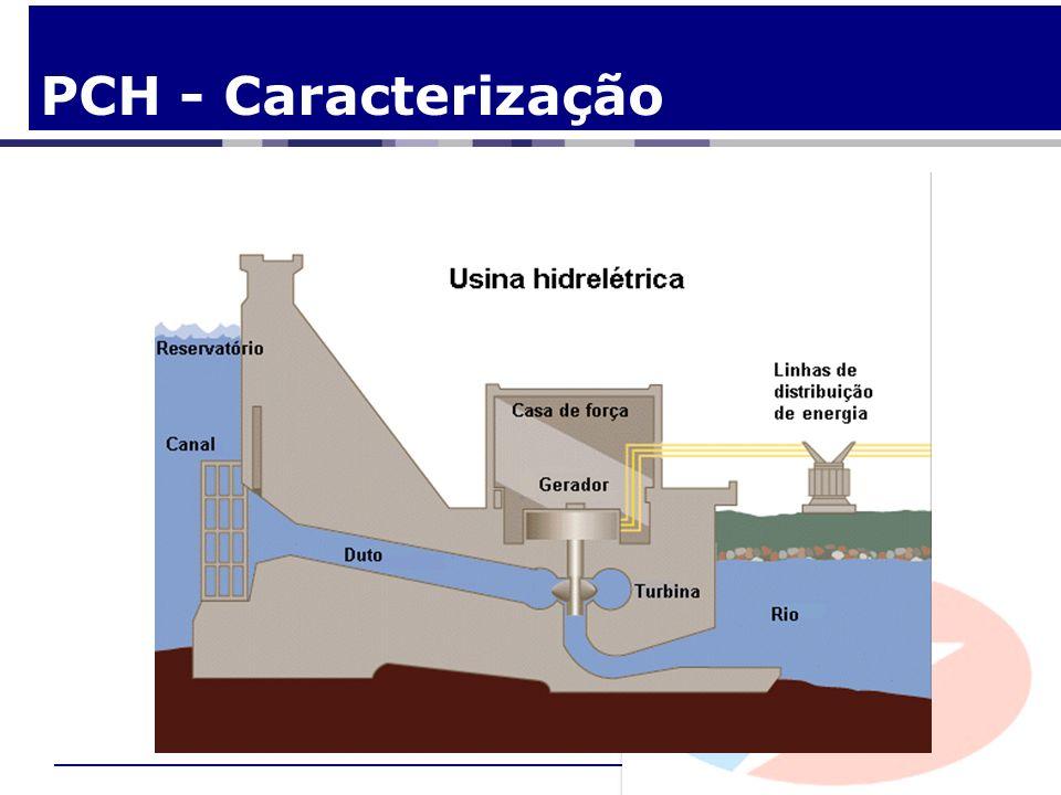 PCHs na Matriz - Planejamento PDE 2010/19 – 6.966 MW de PCH em 2019 Fonte: EPE – PDE 2008/17
