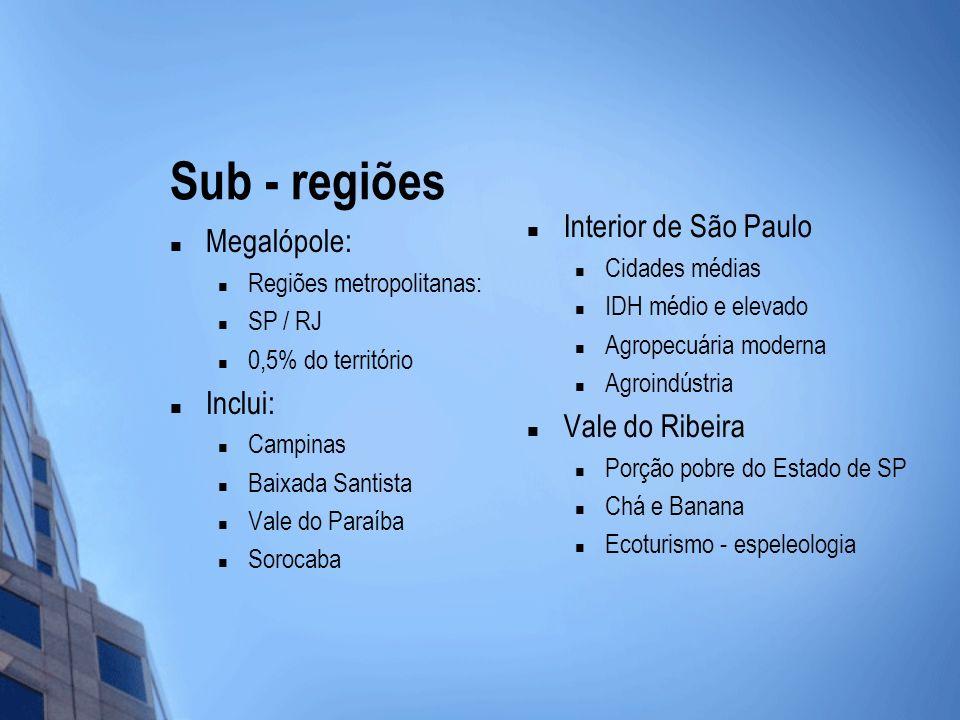 Sub - regiões Megalópole: Regiões metropolitanas: SP / RJ 0,5% do território Inclui: Campinas Baixada Santista Vale do Paraíba Sorocaba Interior de Sã