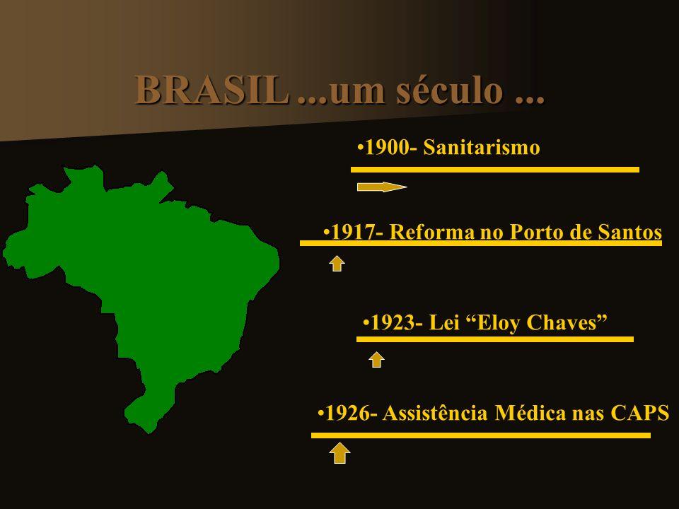 1934- Criação dos IAPs 1937- Instituida a Conf.Nac.