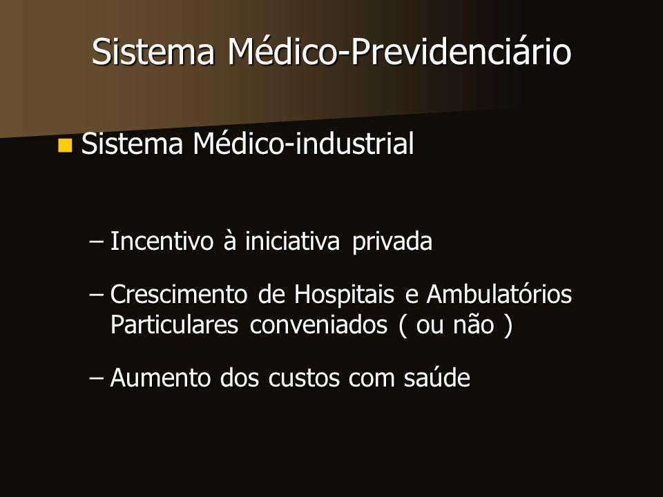Sistema Médico-Previdenciário Sistema Médico-industrial (desvantagens) Sistema Médico-industrial (desvantagens) –Concentração nas grandes cidades –Centrado na doença –Alto custo (incorporação de tecnologias) –Corrupção