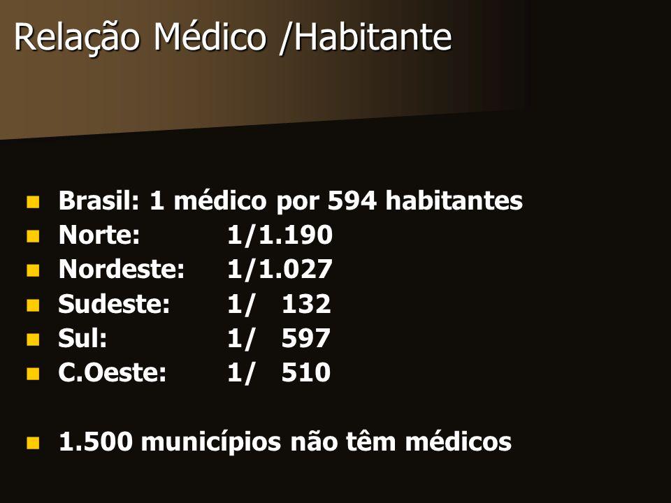 Cursos ligados à saúde Boom de novas escolas: 1995-2003 Medicina:82124 Odontologia:89 161 Farmácia:56 347 Nutrição:42 160 Enfermagem108 334