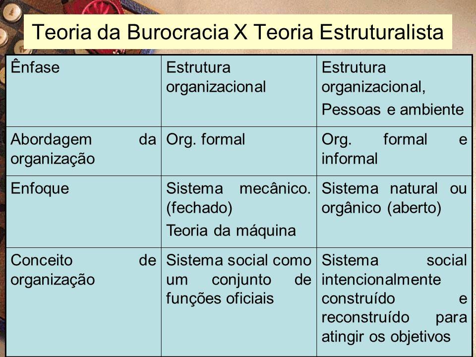 11 Teoria da Burocracia X Teoria Estruturalista ÊnfaseEstrutura organizacional Estrutura organizacional, Pessoas e ambiente Abordagem da organização O