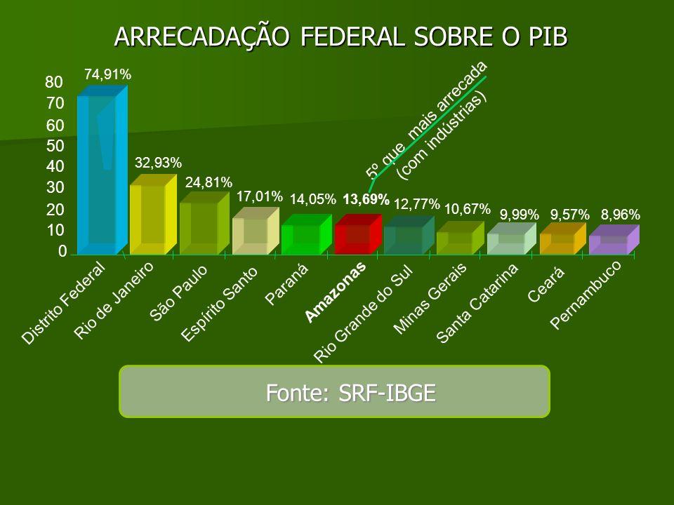 ARRECADAÇÃO FEDERAL SOBRE O PIB Fonte: SRF-IBGE 74,91% 32,93% 24,81% 17,01% 14,05%13,69% 12,77% 10,67% 9,99%9,57%8,96% 0 10 20 30 40 50 60 70 80 Distr