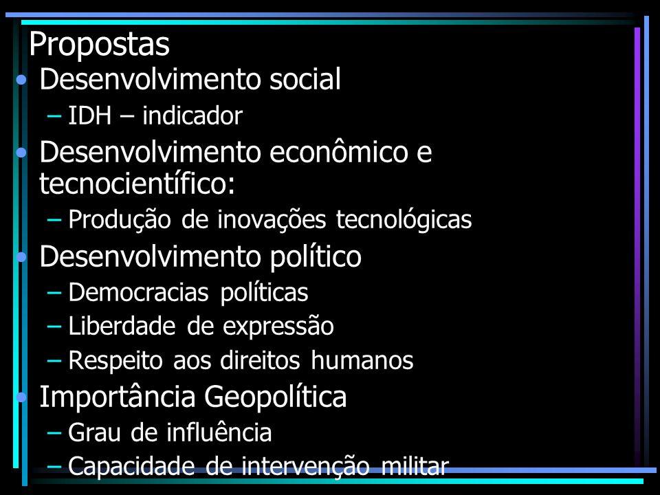 Propostas Desenvolvimento social –IDH – indicador Desenvolvimento econômico e tecnocientífico: –Produção de inovações tecnológicas Desenvolvimento pol