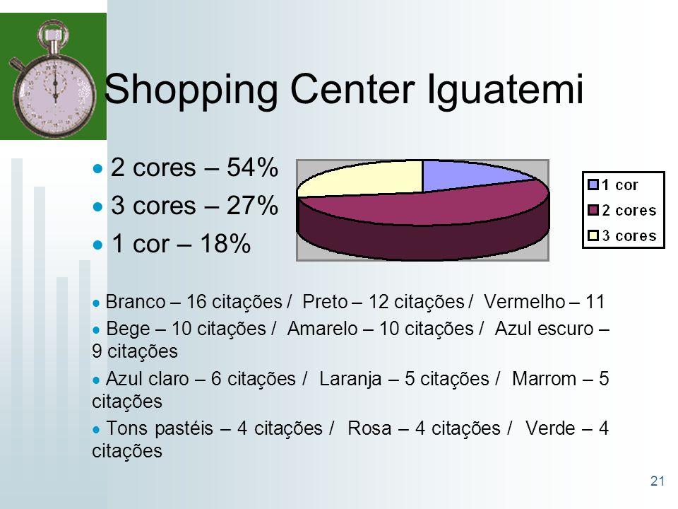21 Shopping Center Iguatemi 2 cores – 54% 3 cores – 27% 1 cor – 18% Branco – 16 citações / Preto – 12 citações / Vermelho – 11 Bege – 10 citações / Am