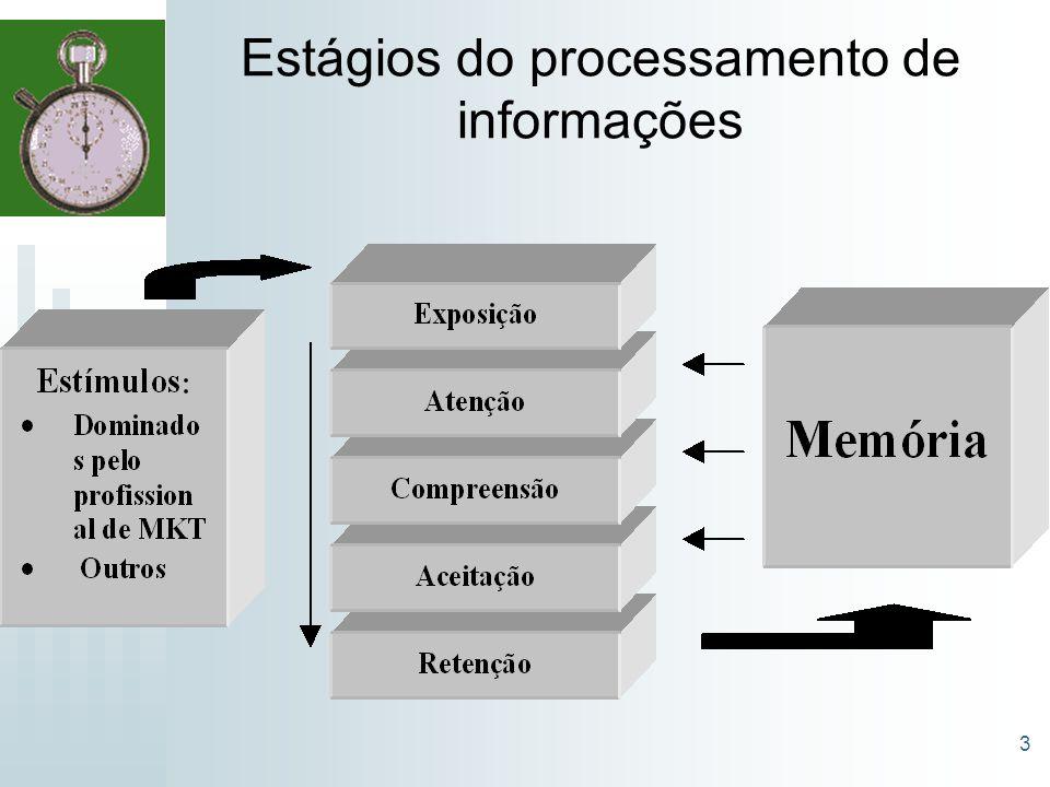 3 Estágios do processamento de informações
