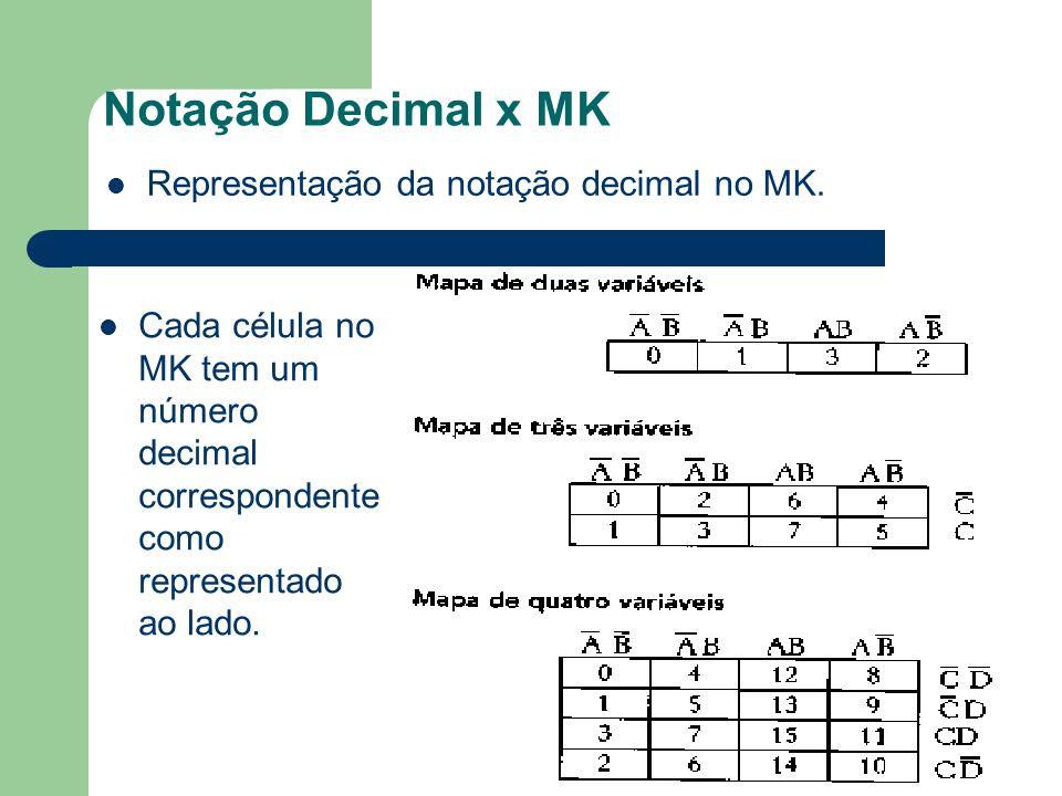 Notação Decimal x MK Cada célula no MK tem um número decimal correspondente como representado ao lado. Representação da notação decimal no MK.