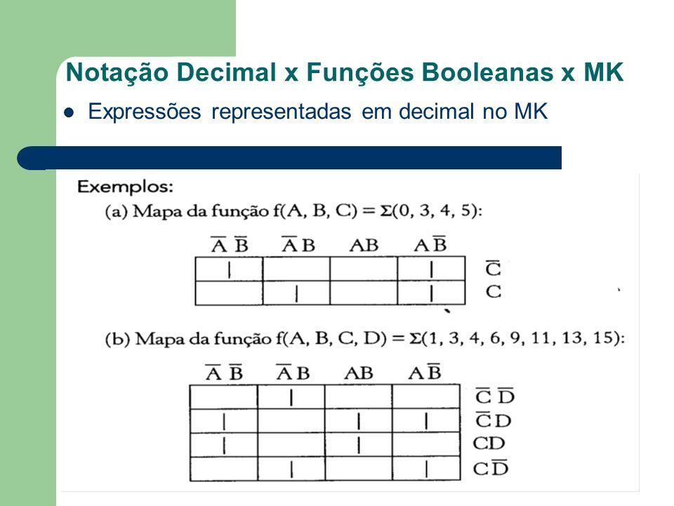 Notação Decimal x Funções Booleanas x MK Expressões representadas em decimal no MK