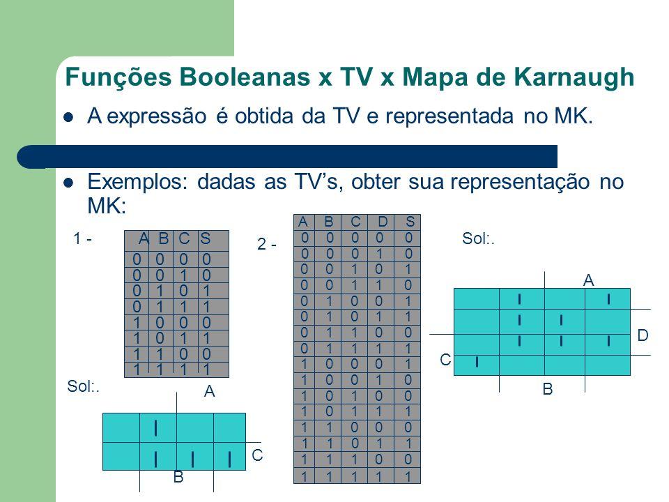 Funções Booleanas x TV x Mapa de Karnaugh Exemplos: dadas as TVs, obter sua representação no MK: A expressão é obtida da TV e representada no MK. 1 -A