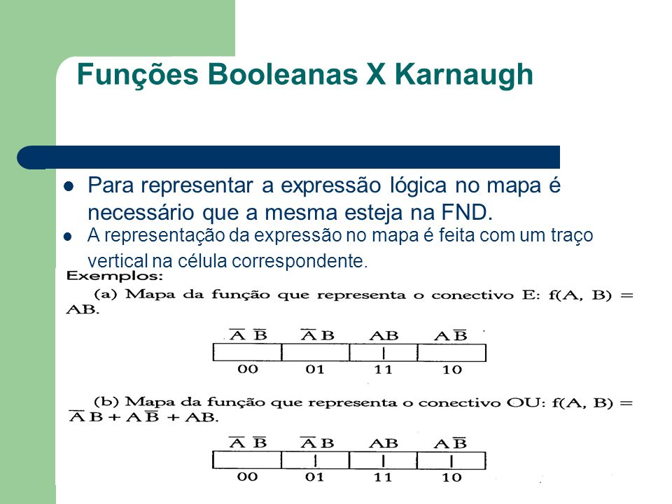 Funções Booleanas X Karnaugh A representação da expressão no mapa é feita com um traço vertical na célula correspondente. Para representar a expressão