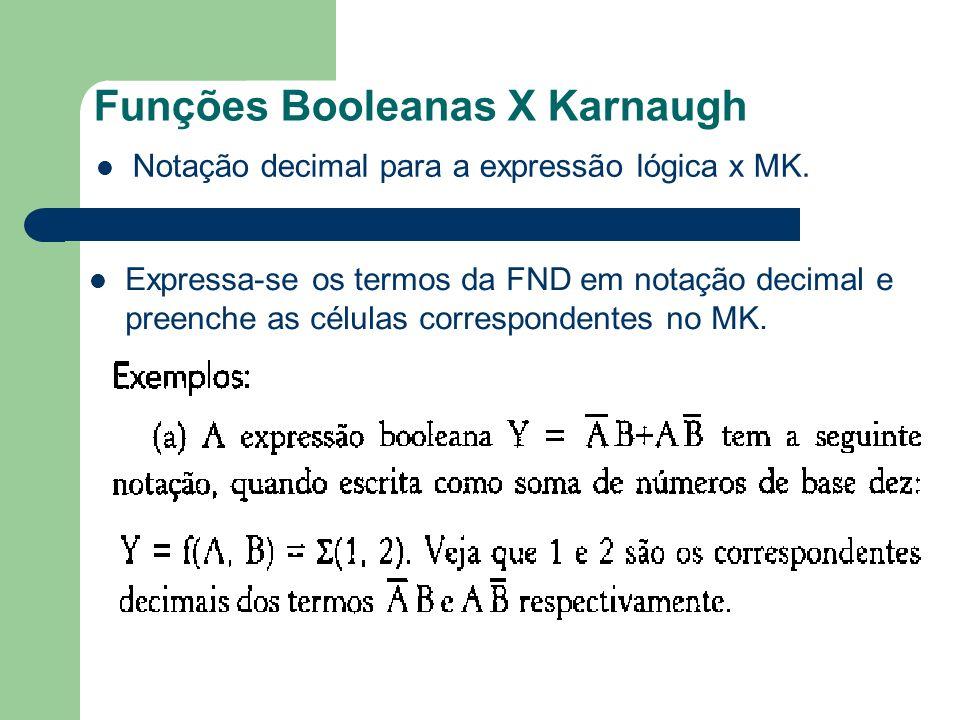 Funções Booleanas X Karnaugh Notação decimal para a expressão lógica x MK. Expressa-se os termos da FND em notação decimal e preenche as células corre
