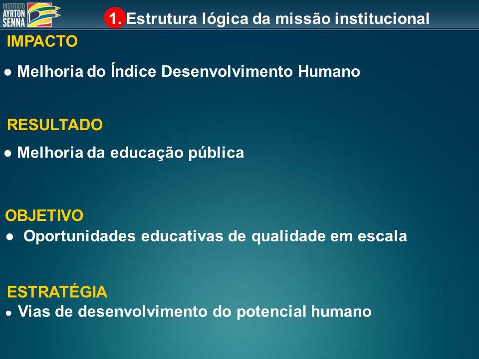 Indicadores quali/quanti: alfabetismo funcional (INAF) Realizada por Ibope, IPM e Ação Educativa AVALIAÇÃO EXTERNA - IMPACTO AVALIAÇÃO EXTERNA - RESULTADO 3.