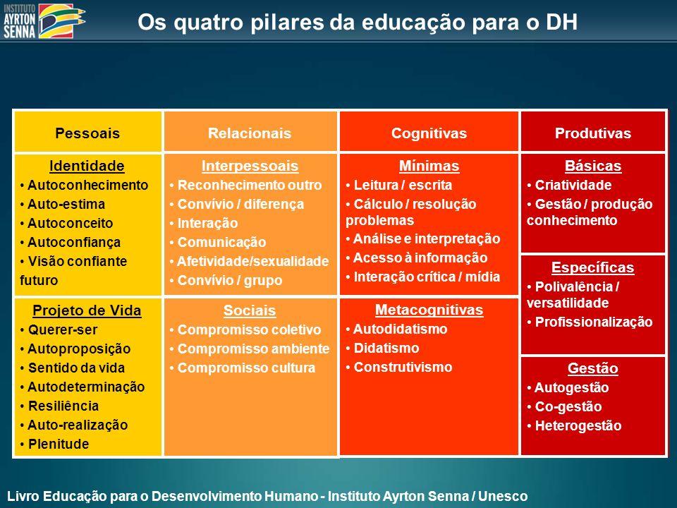 AVALIAÇÃO INTERNA - RESULTADO Acompanhamento anual alunos: Sistema IAS Informação Indicadores quali/quanti: alfabetismo funcional (INAF) Realizada por Ibope, IPM e Ação Educativa AVALIAÇÃO EXTERNA - IMPACTO AVALIAÇÃO EXTERNA - RESULTADO Avaliação bienal não cognitiva: quatro pilares da educação 3.