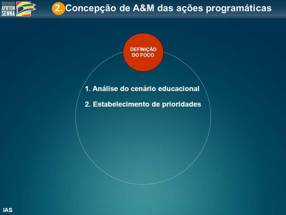 DEFINIÇÃO DO FOCO CONSTRUÇÃO DA SOLUÇÃO 1.Estabelecimento de indicadores, metas e estratégias 2.