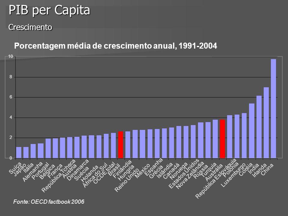 PIB per Capita Crescimento 0 2 4 6 8 10 Suíça Japão Itália Alemanha Portugal Bélgica França República Tcheca Áustria Dinamarca Suécia Holanda África d
