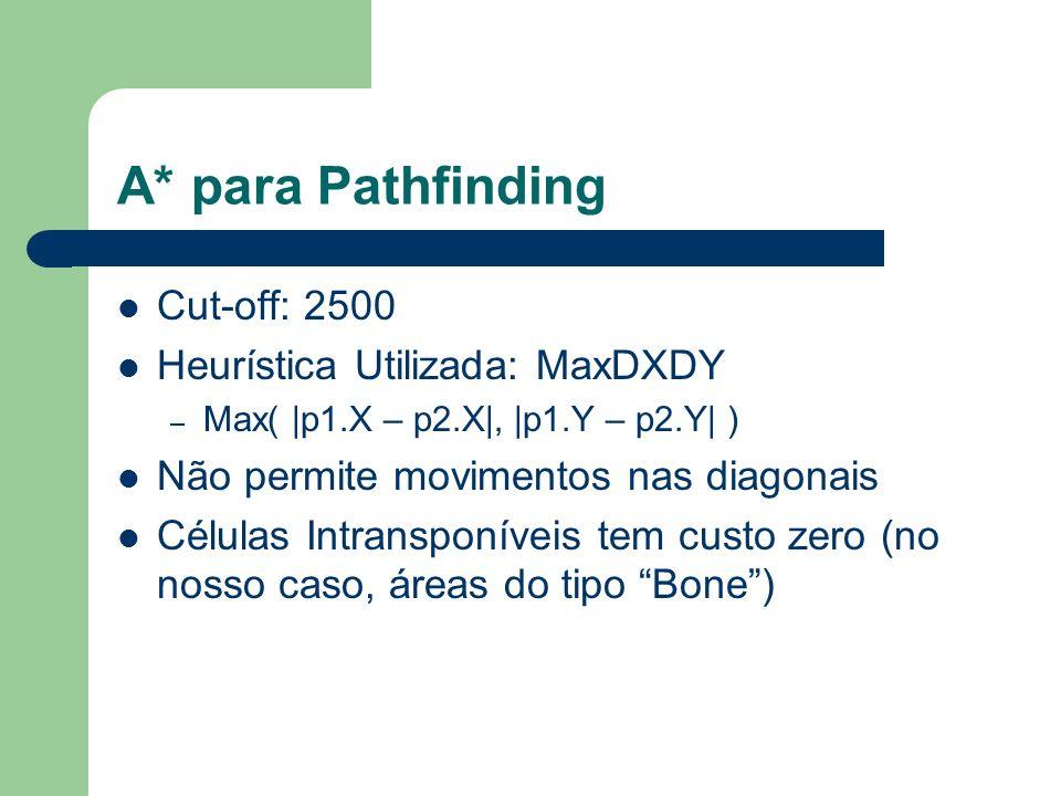A* para Pathfinding Cut-off: 2500 Heurística Utilizada: MaxDXDY – Max( |p1.X – p2.X|, |p1.Y – p2.Y| ) Não permite movimentos nas diagonais Células Intransponíveis tem custo zero (no nosso caso, áreas do tipo Bone)