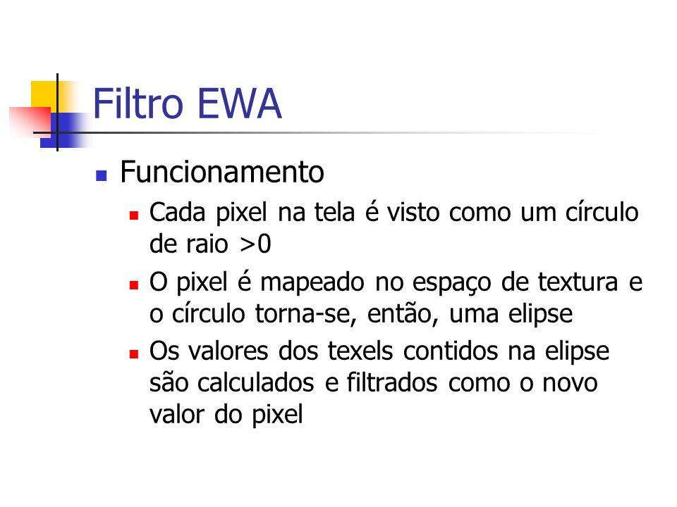 Filtro EWA Funcionamento Cada pixel na tela é visto como um círculo de raio >0 O pixel é mapeado no espaço de textura e o círculo torna-se, então, uma