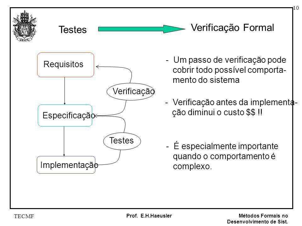 10 Métodos Formais no Desenvolvimento de Sist. Prof. E.H.Haeusler TECMF Requisitos Especificação Implementação Testes Verificação Verificação Formal -
