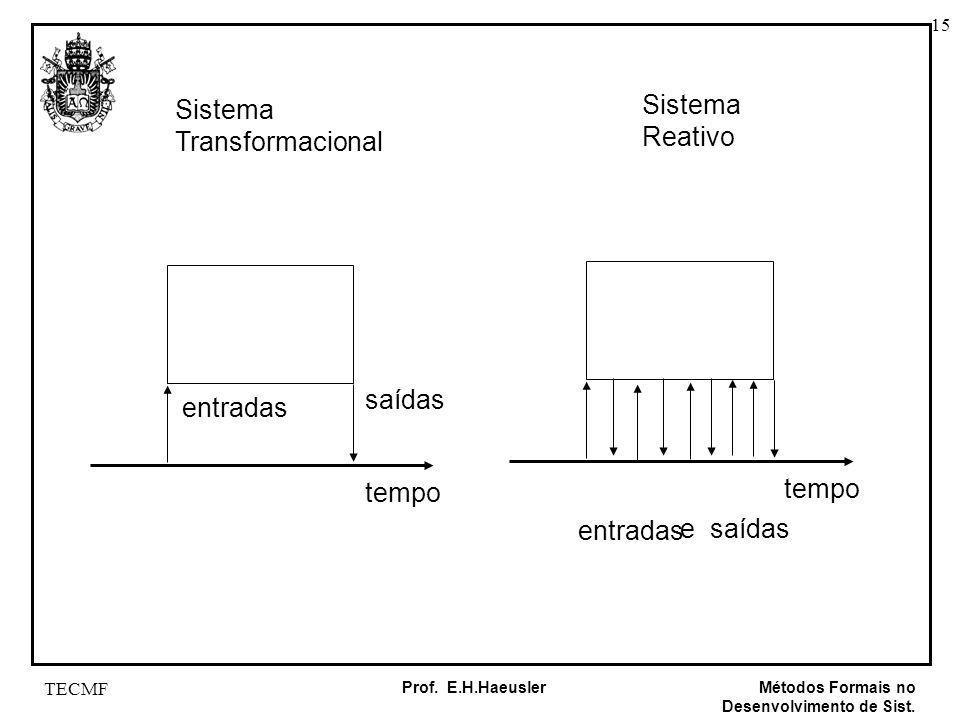15 Métodos Formais no Desenvolvimento de Sist. Prof. E.H.Haeusler TECMF Sistema Transformacional Sistema Reativo tempo entradas saídas tempo entradas