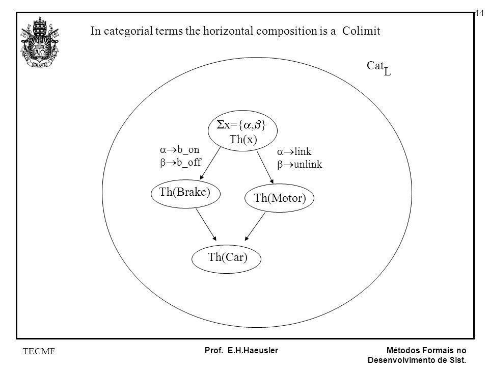 44 Métodos Formais no Desenvolvimento de Sist. Prof. E.H.Haeusler TECMF In categorial terms the horizontal composition is a Colimit Cat L Th(Brake) Th