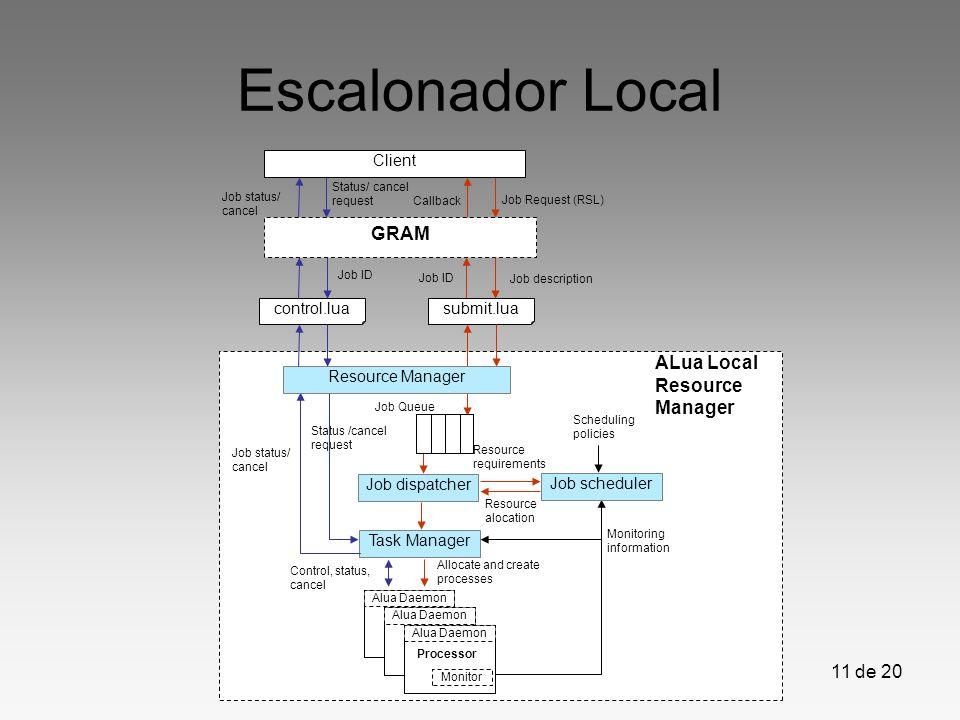 11 de 20 Escalonador Local submit.lua Job Queue Task Manager GRAM Job dispatcher Monitoring information Job description Allocate and create processes