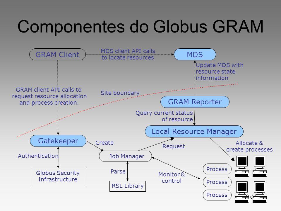 3 de 20 Componentes do Globus GRAM Globus Security Infrastructure Job Manager GRAM client API calls to request resource allocation and process creatio