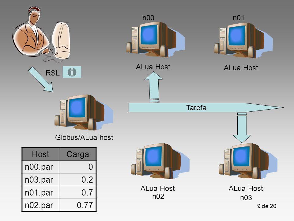 9 de 20 Globus/ALua host ALua Host Tarefa RSL HostCarga n00.par0 n03.par0.2 n01.par0.7 n02.par0.77 n00n01 n02 n03