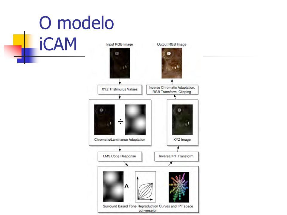 O modelo iCAM