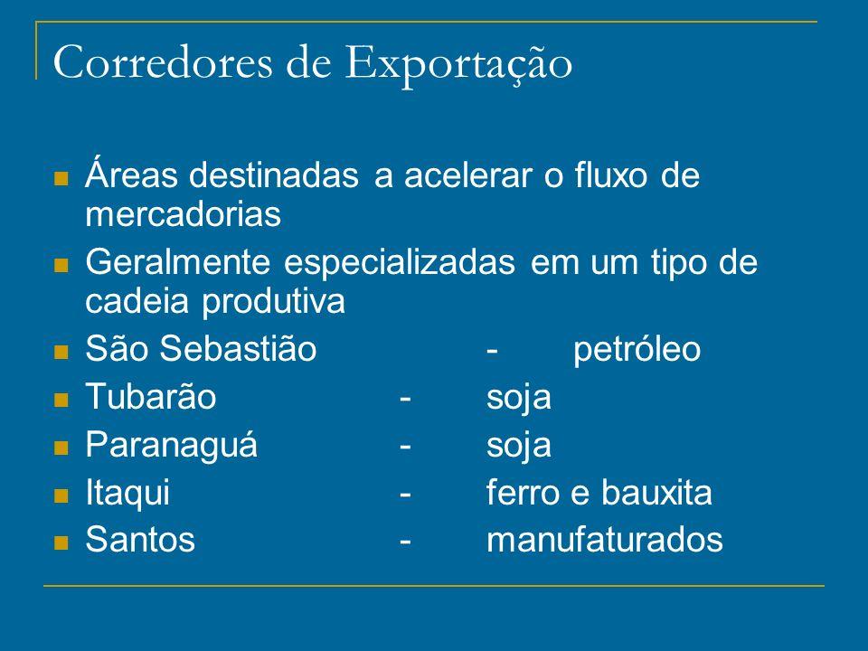 Corredores de Exportação Áreas destinadas a acelerar o fluxo de mercadorias Geralmente especializadas em um tipo de cadeia produtiva São Sebastião-pet