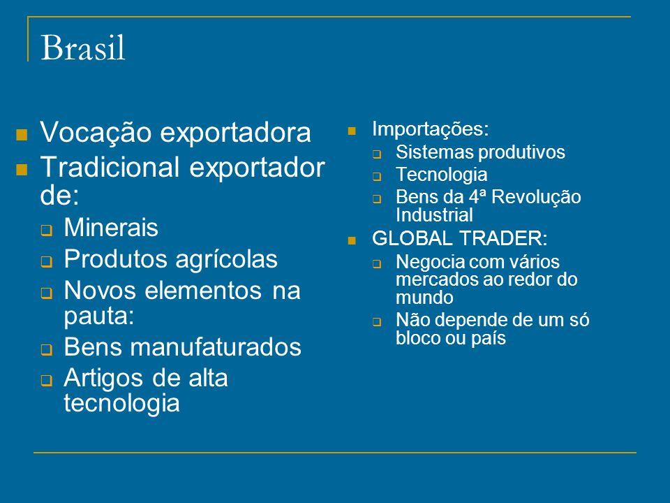 Brasil Vocação exportadora Tradicional exportador de: Minerais Produtos agrícolas Novos elementos na pauta: Bens manufaturados Artigos de alta tecnolo