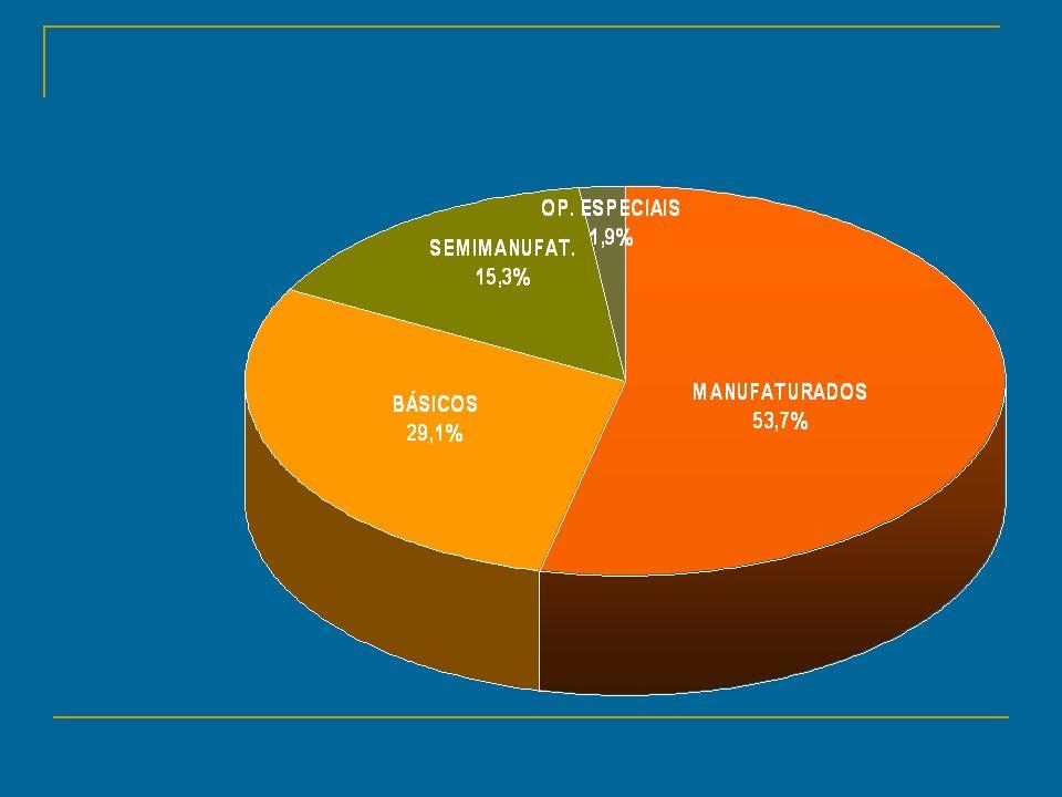 BALANÇA COMERCIAL Resultado da relação entre importação e exportação Brasil: Até 1980 pequenos superávits Aquisição de tecnologia e investimentos em infra – estrutura Depois de 1980: Mega – superávits ( dívida externa e interna ) Entre 1994/1998 déficits ( sobrevalorização do real) Atualmente: superávits apoiados no agro – bussiness, nas manufaturas e nas novas parcerias comerciais