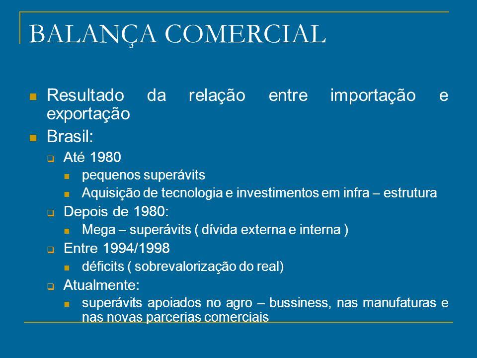 BALANÇA COMERCIAL Resultado da relação entre importação e exportação Brasil: Até 1980 pequenos superávits Aquisição de tecnologia e investimentos em i