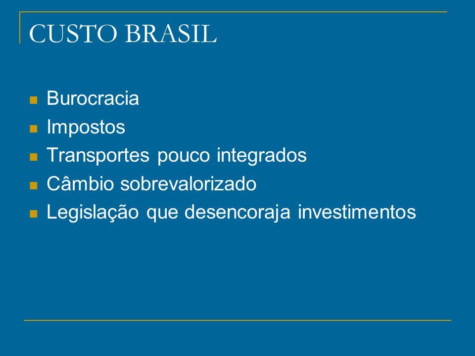 CUSTO BRASIL Burocracia Impostos Transportes pouco integrados Câmbio sobrevalorizado Legislação que desencoraja investimentos