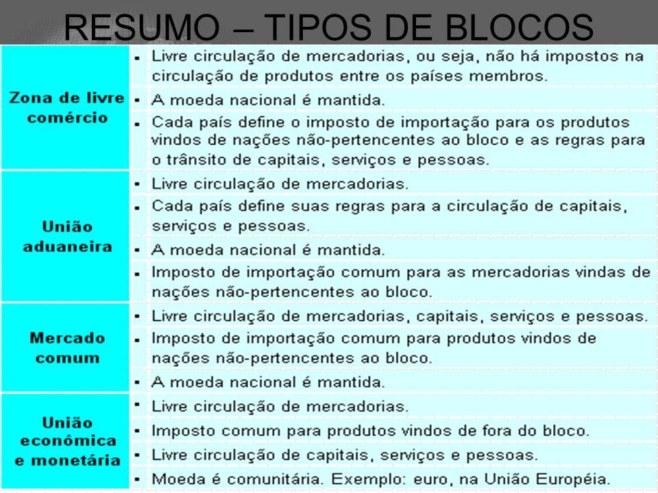 RESUMO – TIPOS DE BLOCOS