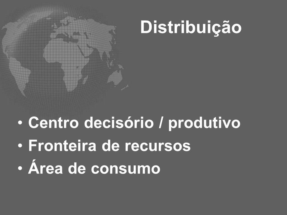 Distribuição Centro decisório / produtivo Fronteira de recursos Área de consumo