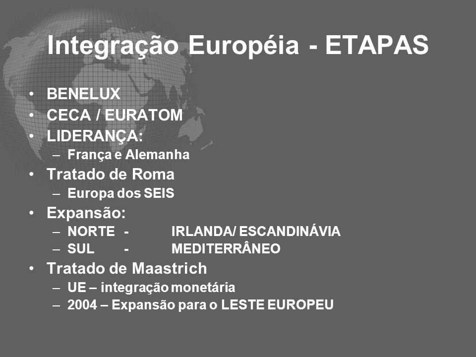 Integração Européia - ETAPAS BENELUX CECA / EURATOM LIDERANÇA: –França e Alemanha Tratado de Roma –Europa dos SEIS Expansão: –NORTE-IRLANDA/ ESCANDINÁ
