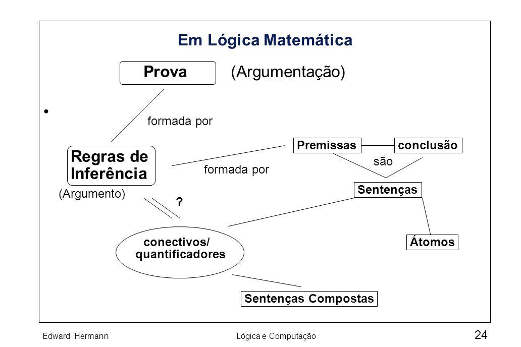 Edward HermannLógica e Computação 24 Em Lógica Matemática Prova formada por (Argumentação) Regras de Inferência formada por Premissasconclusão (Argume