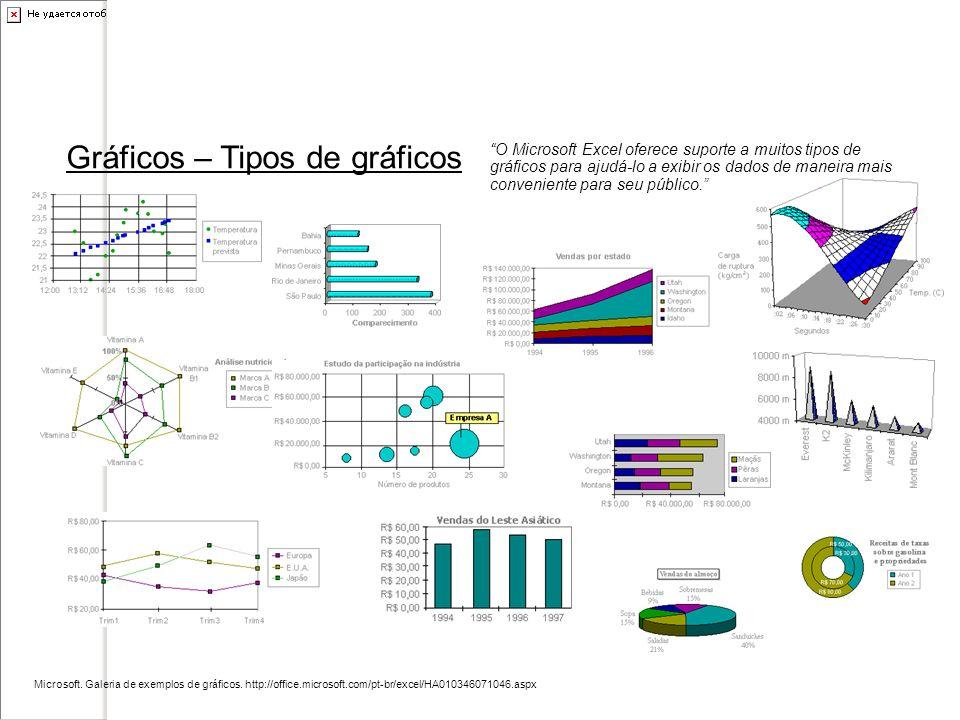 Gráficos – Tipos de gráficos Microsoft. Galeria de exemplos de gráficos. http://office.microsoft.com/pt-br/excel/HA010346071046.aspx O Microsoft Excel