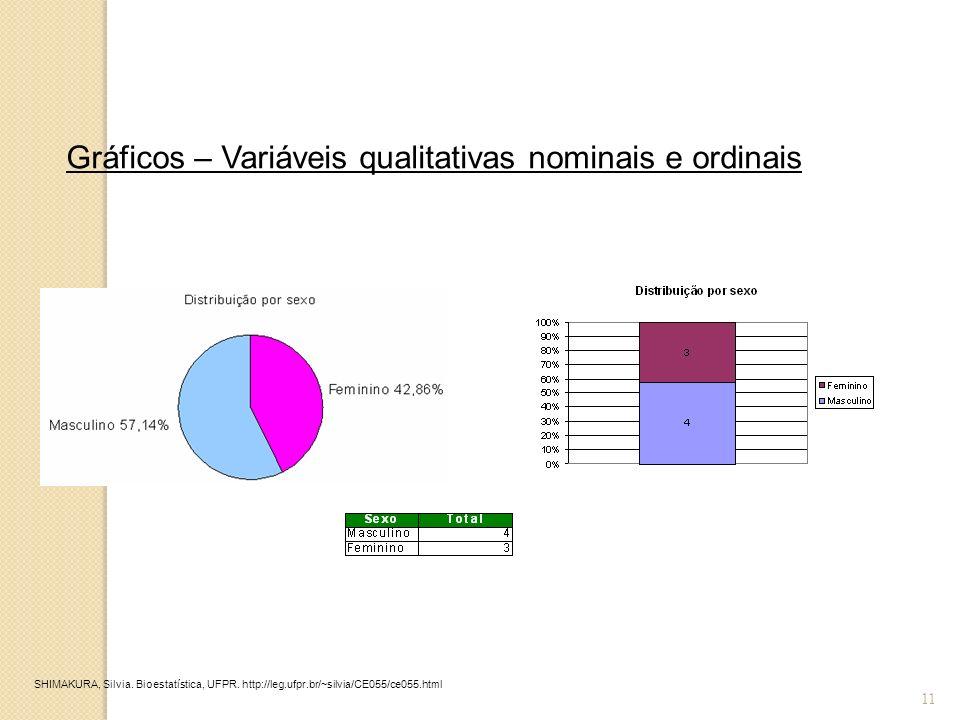 11 Gráficos – Variáveis qualitativas nominais e ordinais SHIMAKURA, Silvia. Bioestatística, UFPR. http://leg.ufpr.br/~silvia/CE055/ce055.html