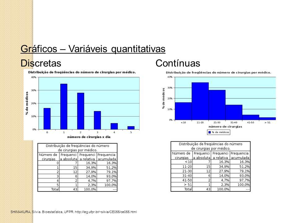 Gráficos – Variáveis quantitativas DiscretasContínuas SHIMAKURA, Silvia. Bioestatística, UFPR. http://leg.ufpr.br/~silvia/CE055/ce055.html