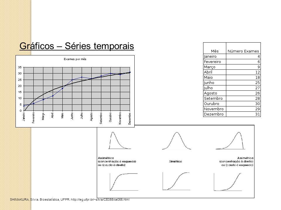 Gráficos – Séries temporais SHIMAKURA, Silvia. Bioestatística, UFPR. http://leg.ufpr.br/~silvia/CE055/ce055.html