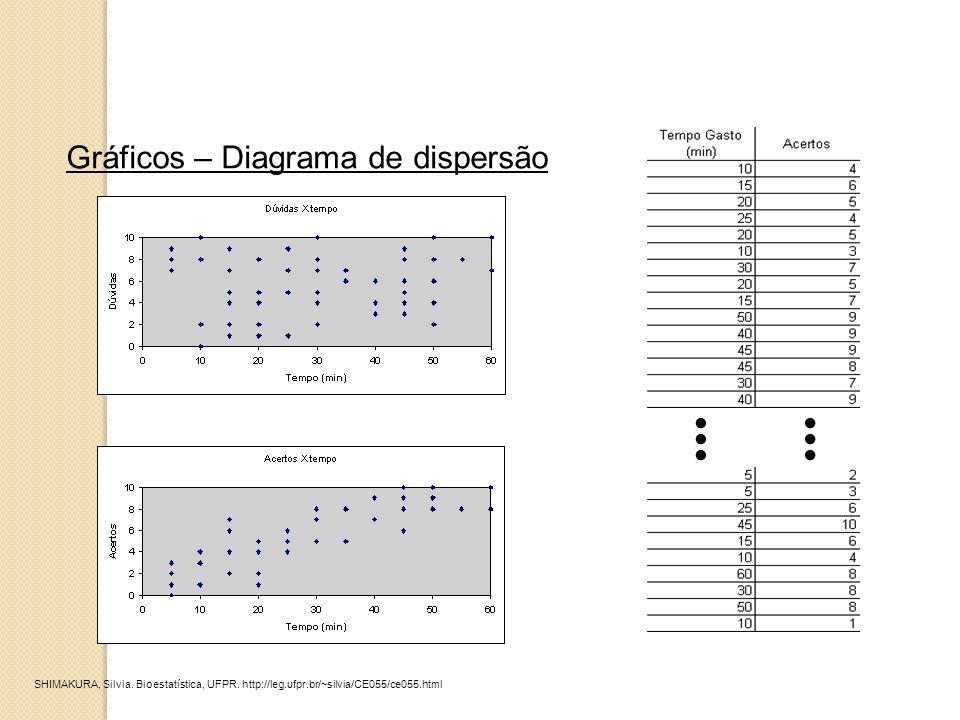 Gráficos – Diagrama de dispersão... SHIMAKURA, Silvia. Bioestatística, UFPR. http://leg.ufpr.br/~silvia/CE055/ce055.html