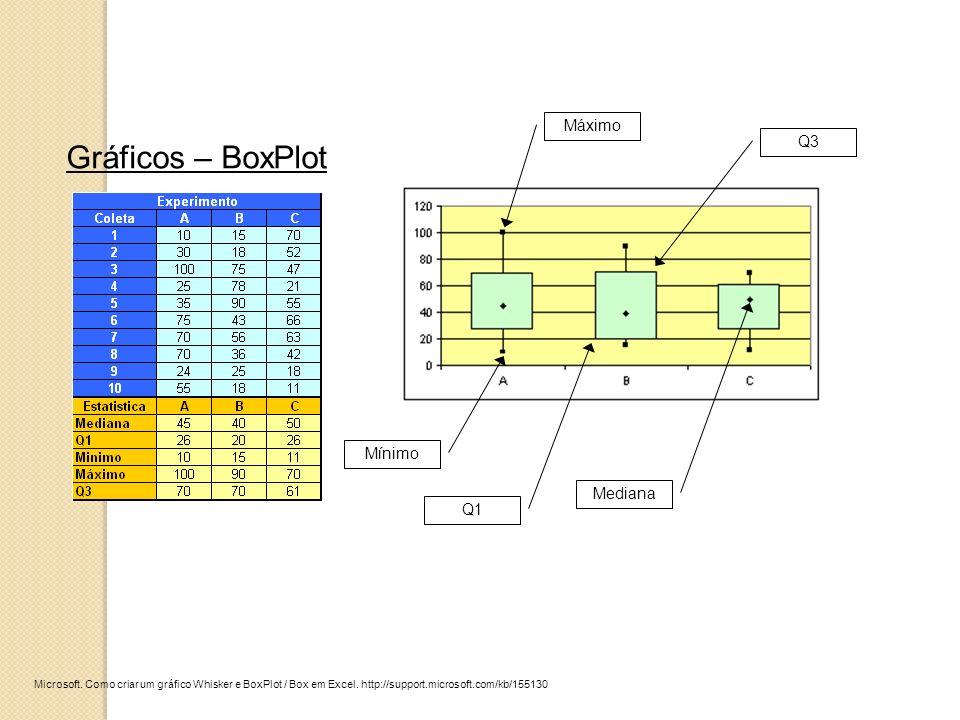 Microsoft. Como criar um gráfico Whisker e BoxPlot / Box em Excel. http://support.microsoft.com/kb/155130 Gráficos – BoxPlot Mínimo Máximo Q1 Q3 Media