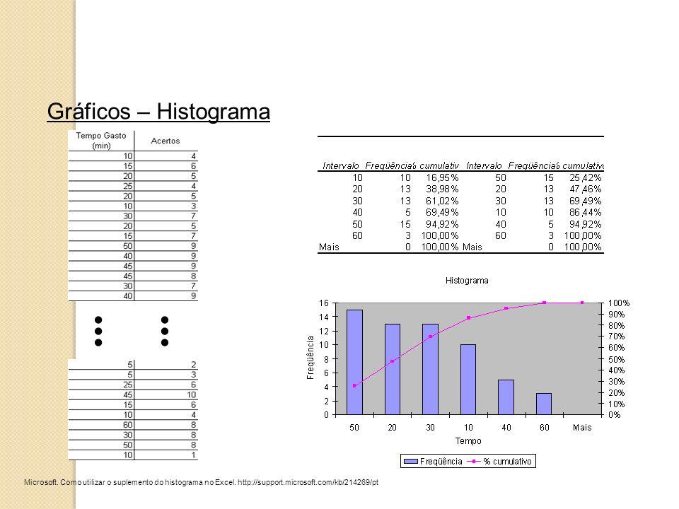 Gráficos – Histograma Microsoft. Como utilizar o suplemento do histograma no Excel. http://support.microsoft.com/kb/214269/pt...