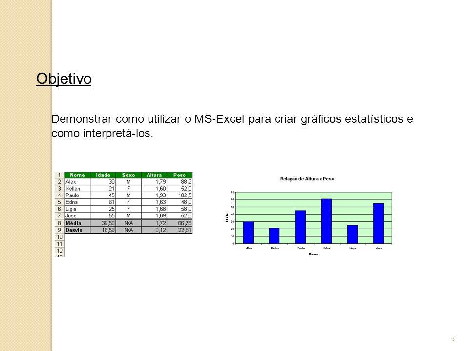 3 Objetivo Demonstrar como utilizar o MS-Excel para criar gráficos estatísticos e como interpretá-los.