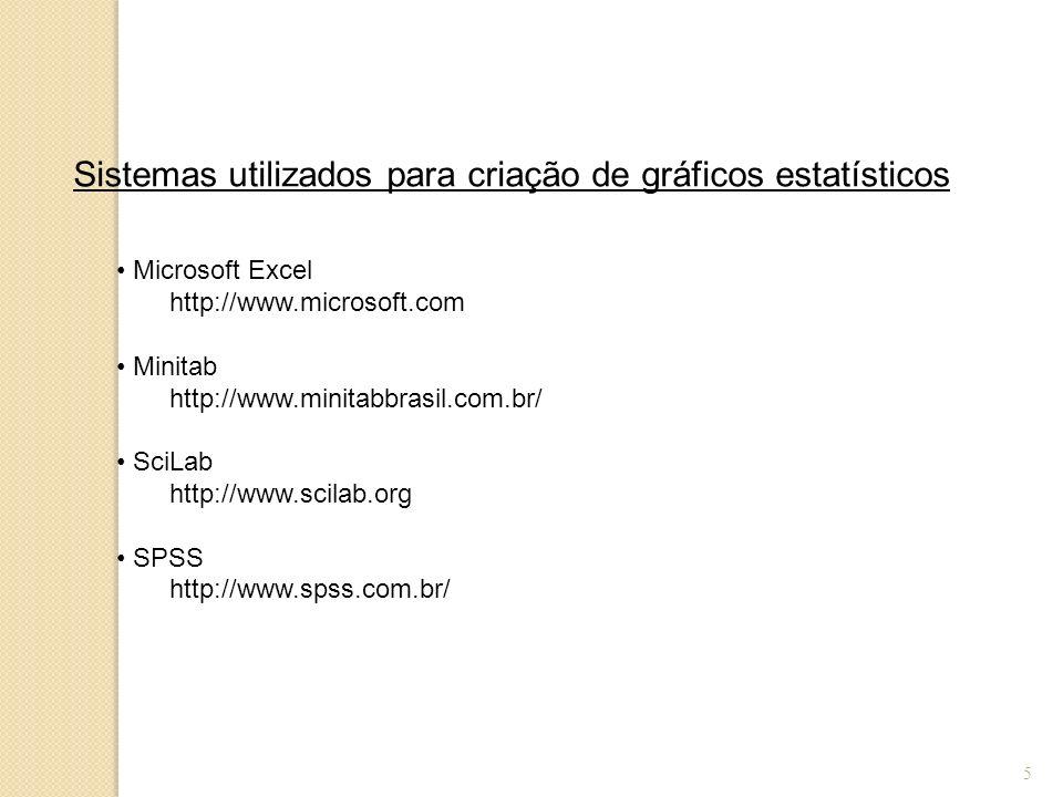 5 Sistemas utilizados para criação de gráficos estatísticos Microsoft Excel http://www.microsoft.com Minitab http://www.minitabbrasil.com.br/ SciLab h